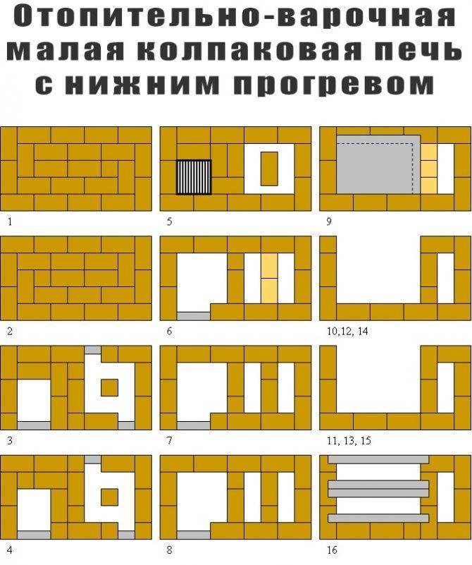 Отопительные печи кузнецова: чертежи и порядовка своими руками