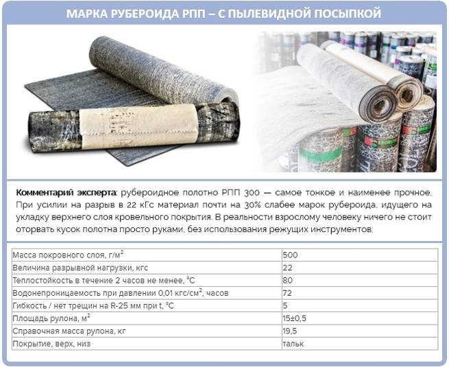 Практическое руководство как правильно покрыть крышу рубероидом