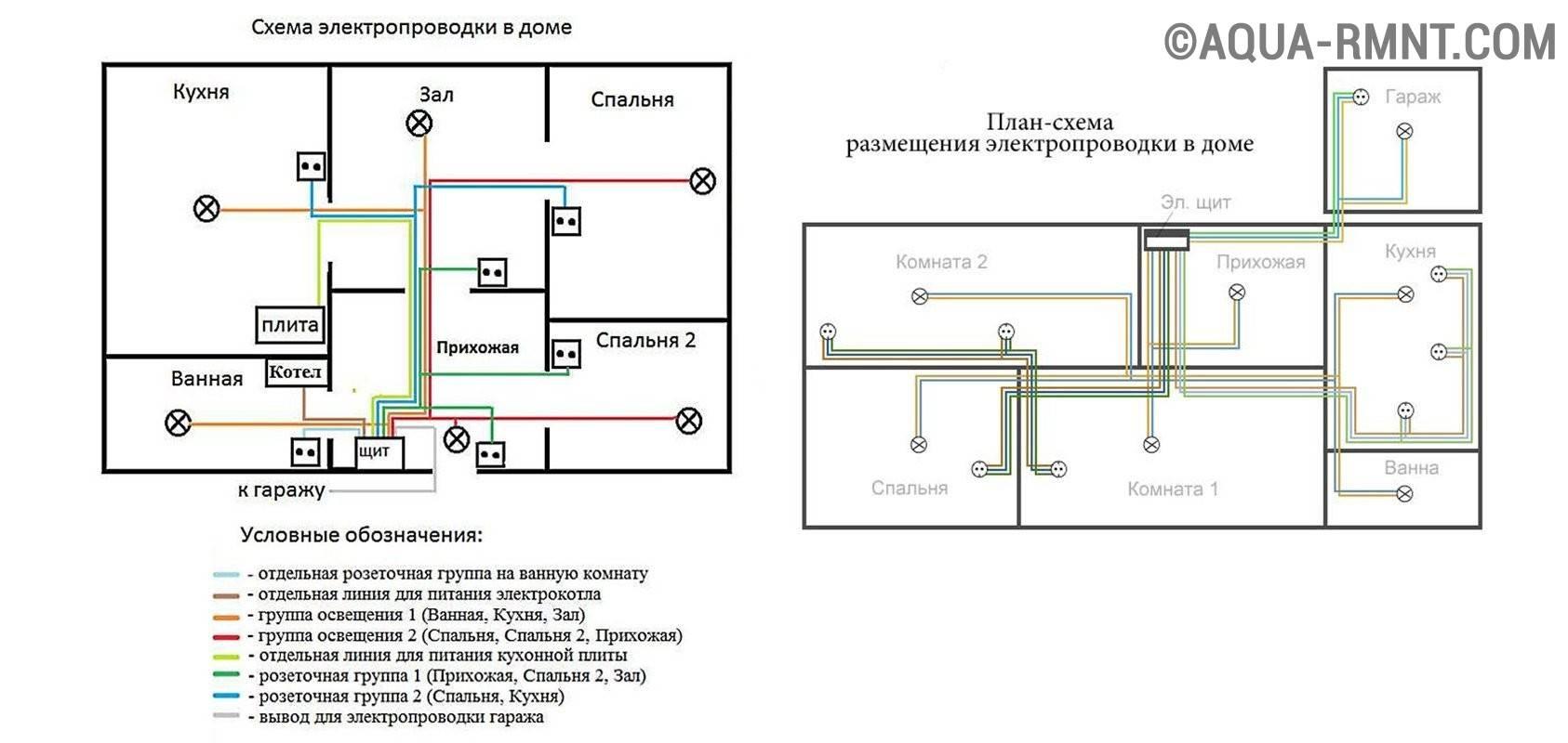 Электропроводка в доме своими руками: пошаговая схема, разводка