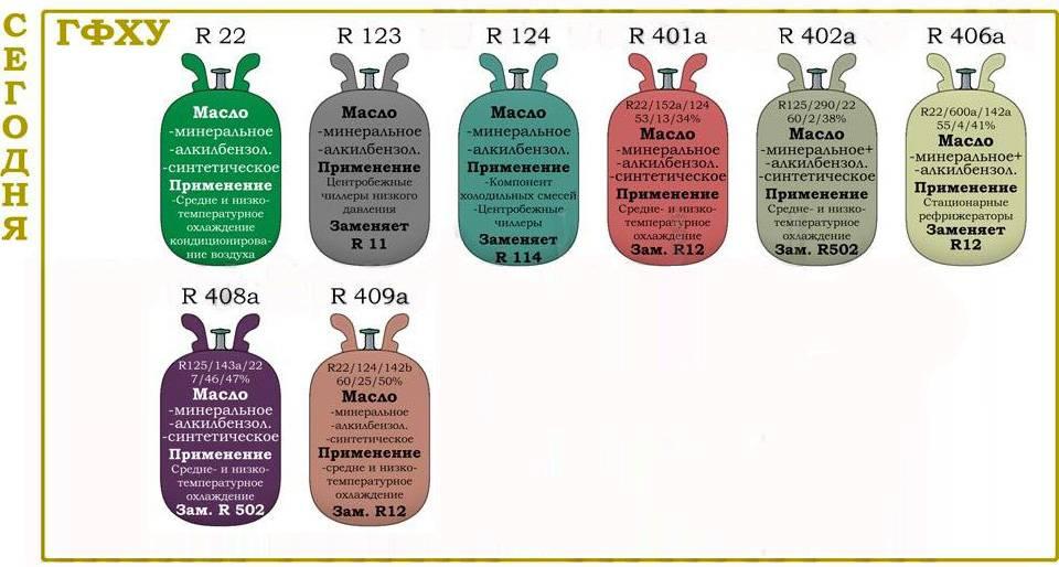 R134a или r600a: какой хладагент лучше, выгоднее, эффективнее