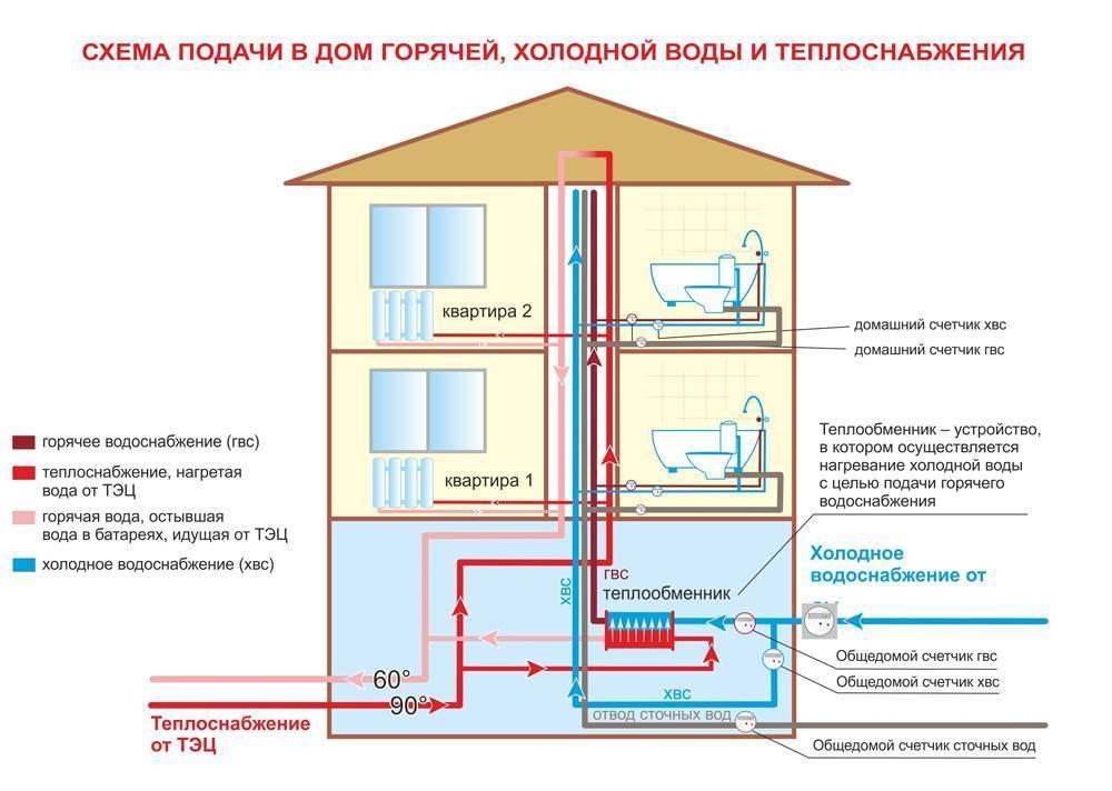 Автономное отопление многоквартирного дома: плюсы, минусы и можно ли установить