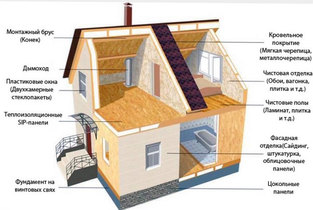 Как строят каркасные дома: стоит ли строить каркасник для пмж- советы +видео
