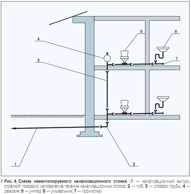 Разводка канализации в частном доме: схема и устройство