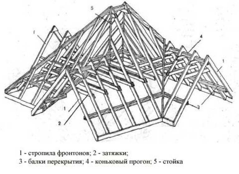 Многощипковая крыша домов - устройство стропильной системы своими руками