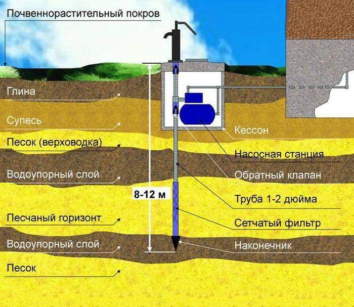 Погружной насос для скважины: критерии выбора и самостоятельная установка