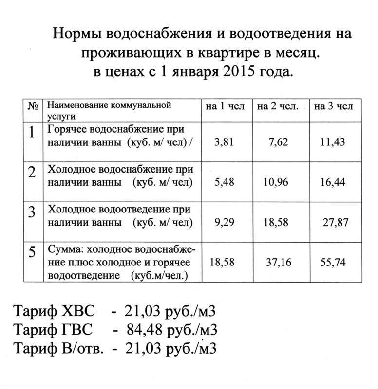 Как производится расчет одн (общедомовые нужды) по воде - формула и нормы