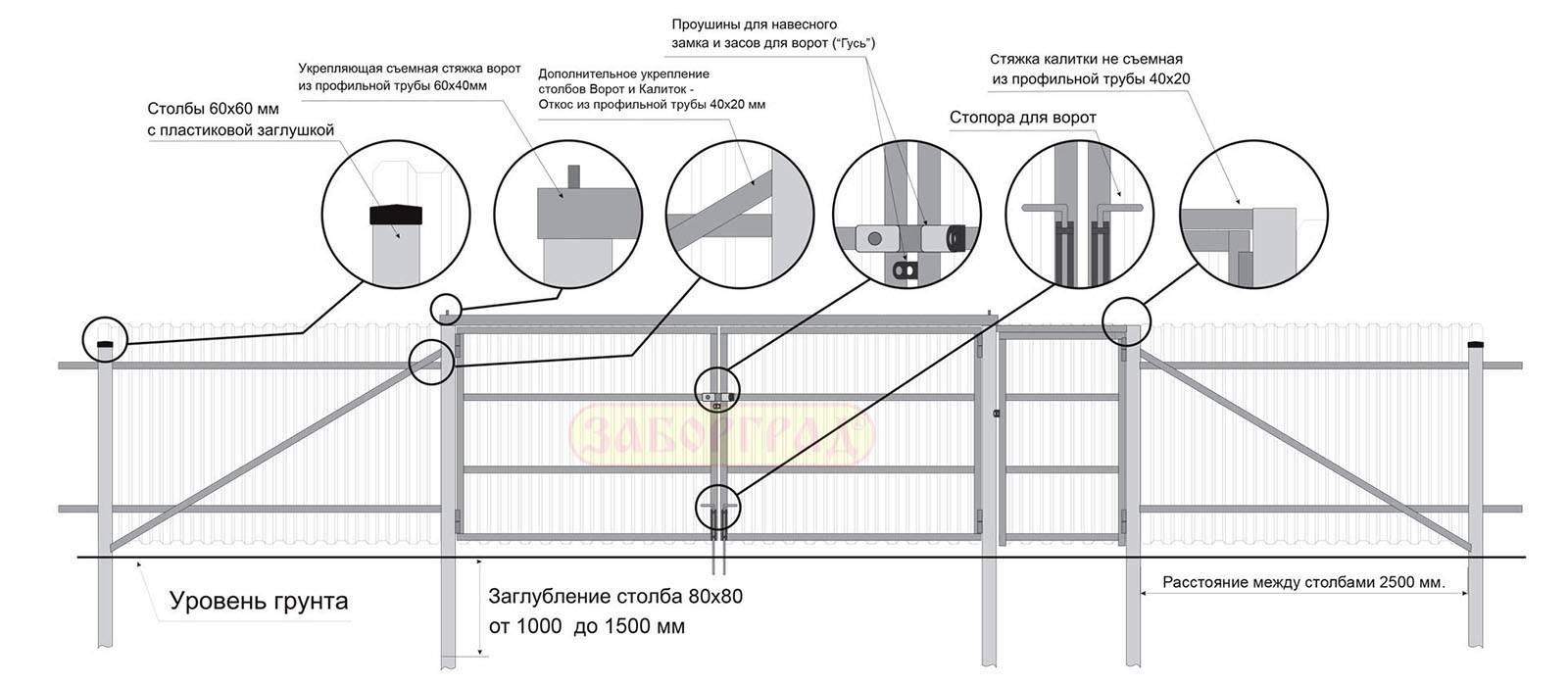 Забор из профнастила — оптимальная величина пролёта