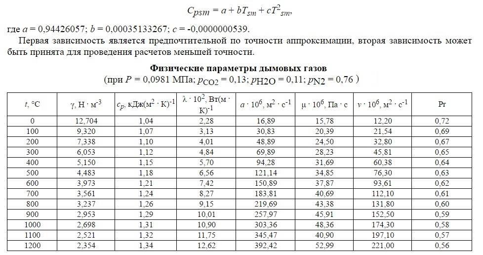 Расчет воздуховодов по скорости и расходу + способы измерения расхода воздуха в помещениях