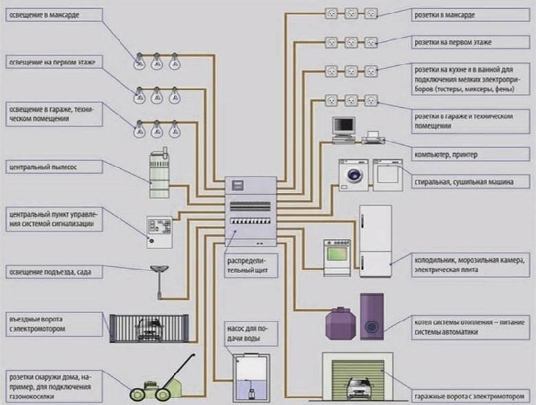 Проводка в доме своими руками - схемы подключения узо и автоматов, фото, пошаговая видео-инструкция как провести электропроводку своими руками