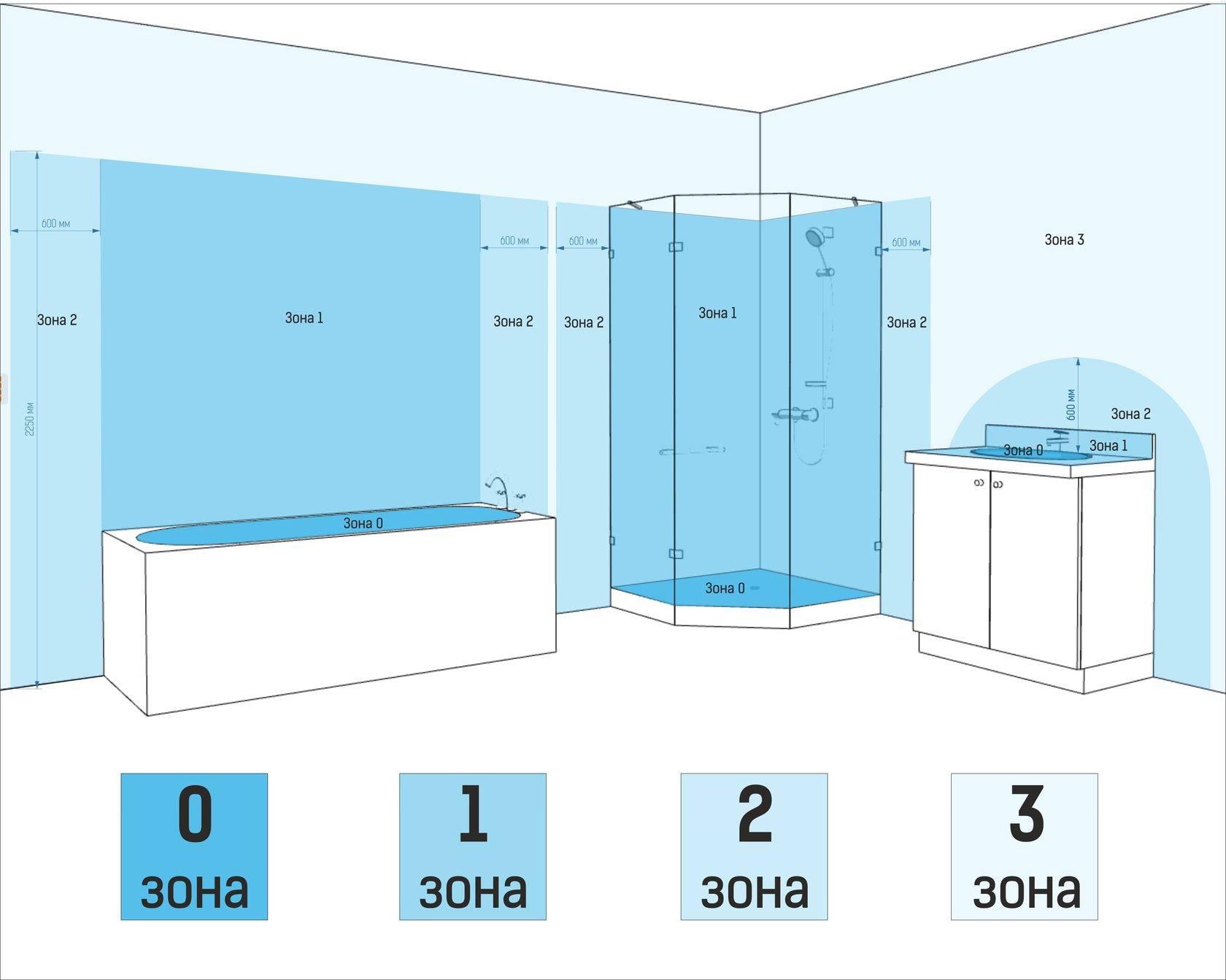 Установка розеток в ванной комнате - все о канализации