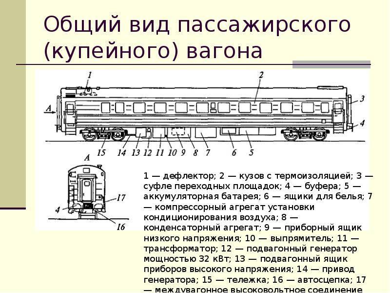 Техническая эксплуатация системы вентиляции пассажирского вагона