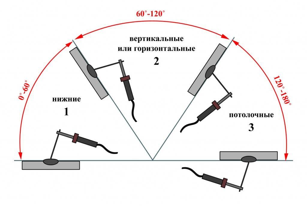 Как правильно варить трубы электросваркой: технология процесса, секреты и уроки сварки для начинающих