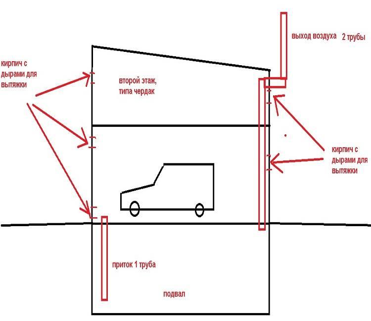 Вентиляция в гараже: как правильно рассчитать и установить