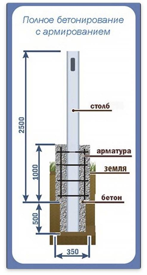 На какую глубину нужно закапывать столбы при постройке забора — sdelayzabor.ru