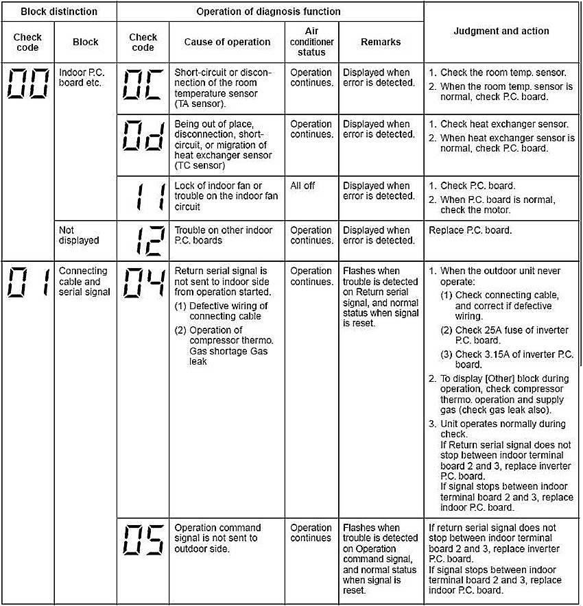 Ошибки кондиционеров kentatsu: инструкция по поиску неисправностей и их устранению
