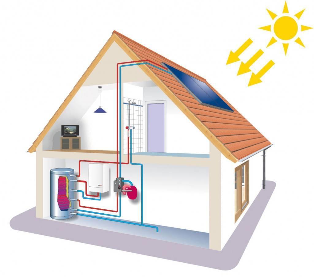 Отопление в частном доме своими руками - схемы, лучшие проекты и их реализация
