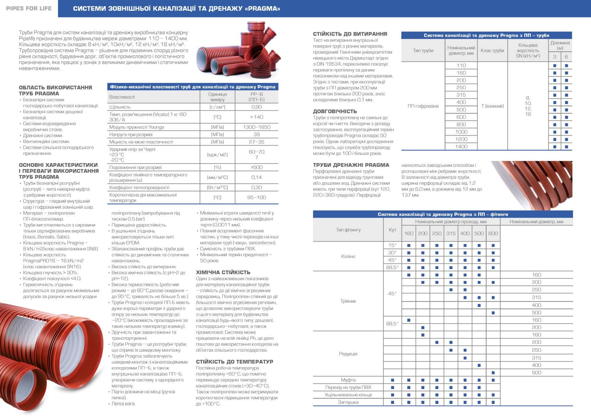 Канализационная труба прагма: а также особенности изделий корсис