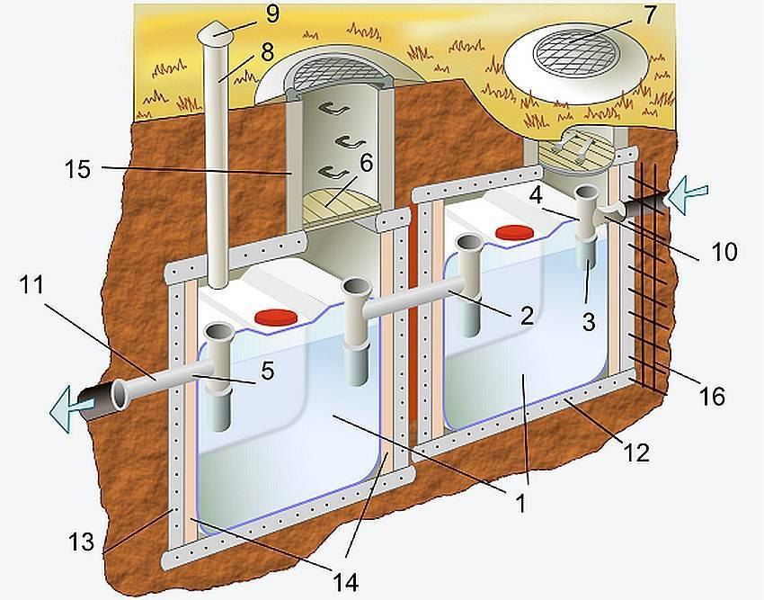 Выгребная яма: какие бывают выгребные ямы и в чем их отличие, как самостоятельно сделать выгребную яму