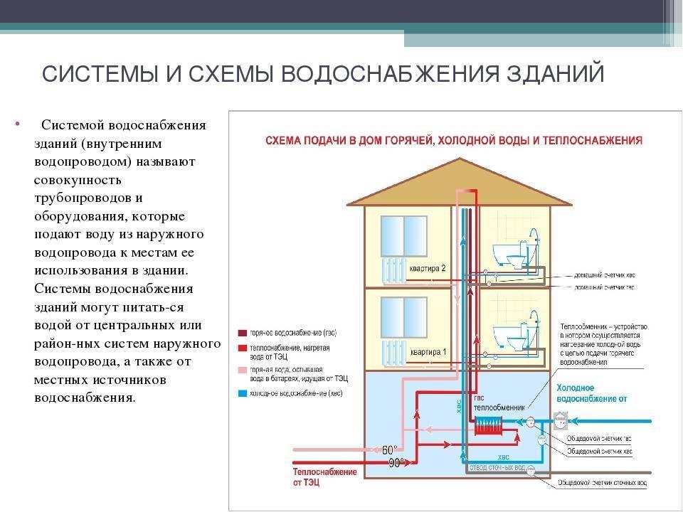Проектирование водоснабжения квартиры