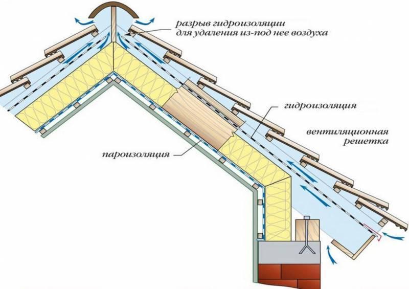 Чем утеплить вентиляционную трубу на чердаке