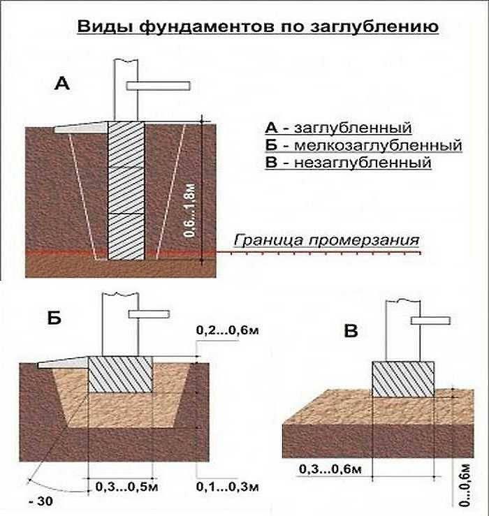 Какой должна быть глубина фундамента под баню