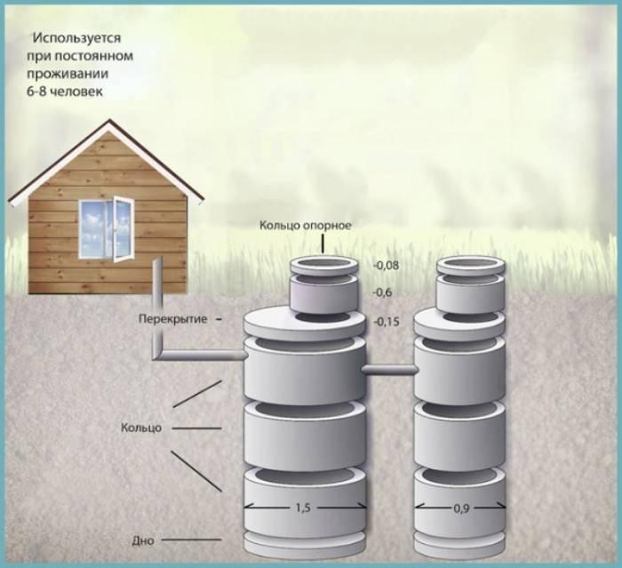 Расстояние между колодцами канализации