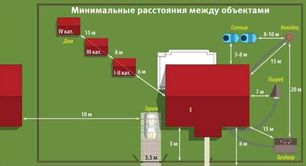 Соблюдение дистанций при строительстве бани на участке: до забора, дома и прочих объектов