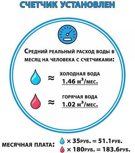 Как рассчитывается потребление воды на одного человека, если нет счетчиков