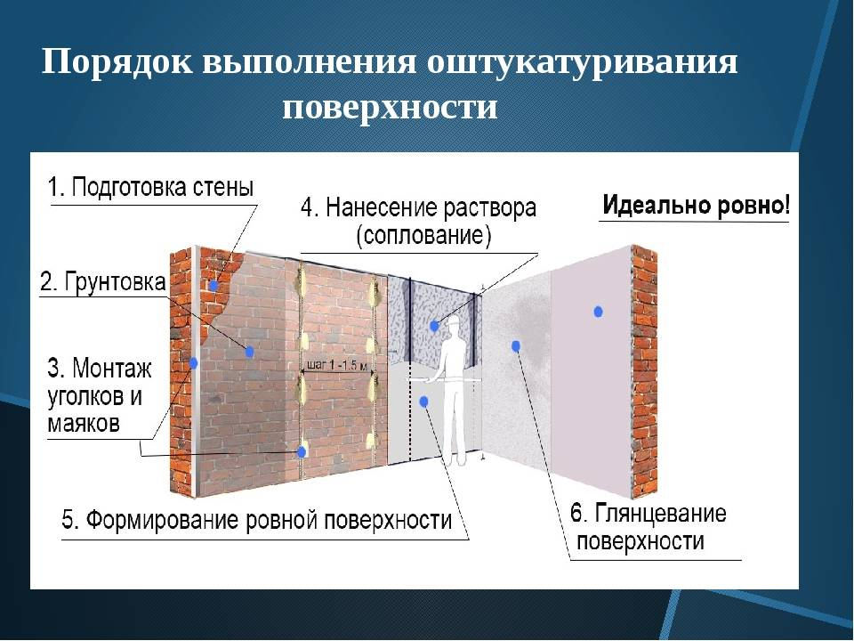 Оштукатуривание фасадов: основные этапы в отделке зданий