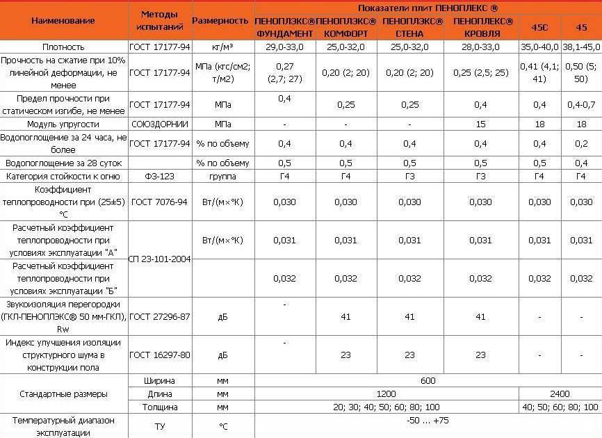 Утеплитель пеноплекс - описание и область применения