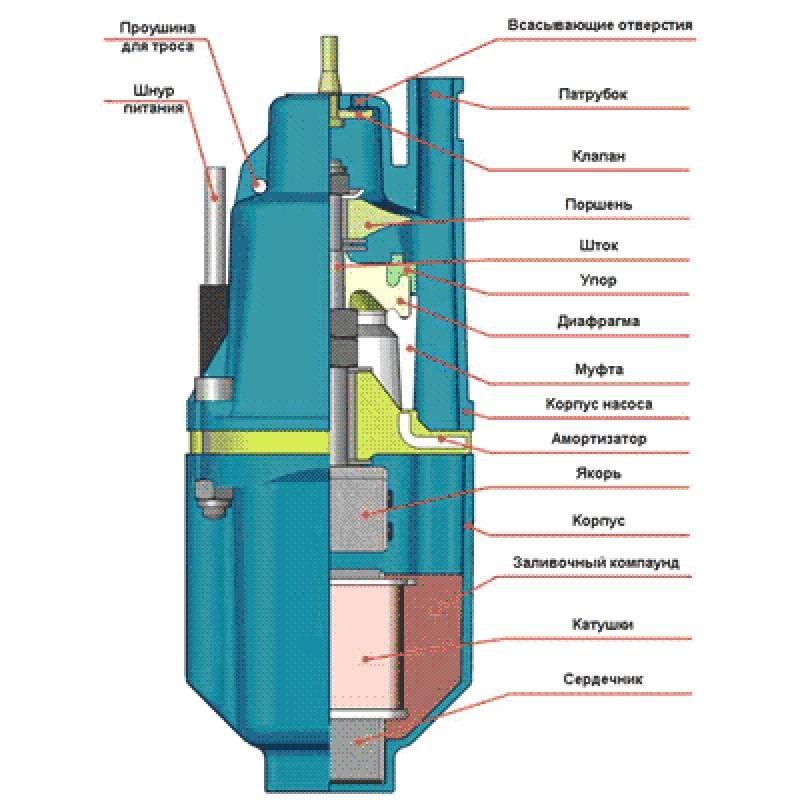 Центробежный насос для колодца: разновидности глубинных агрегатов, недостатки и плюсы таких насосов.