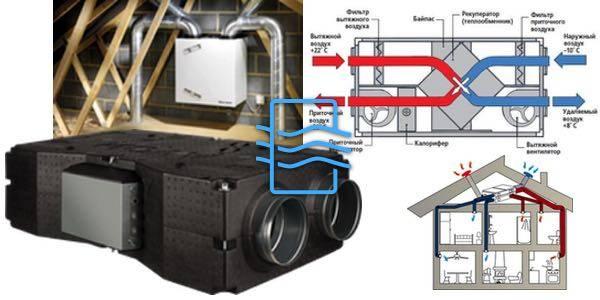 Вентиляция в каркасном доме: подробные схемы и принцип работы вентиляционных систем, основные нормы и требования, особенности монтажа