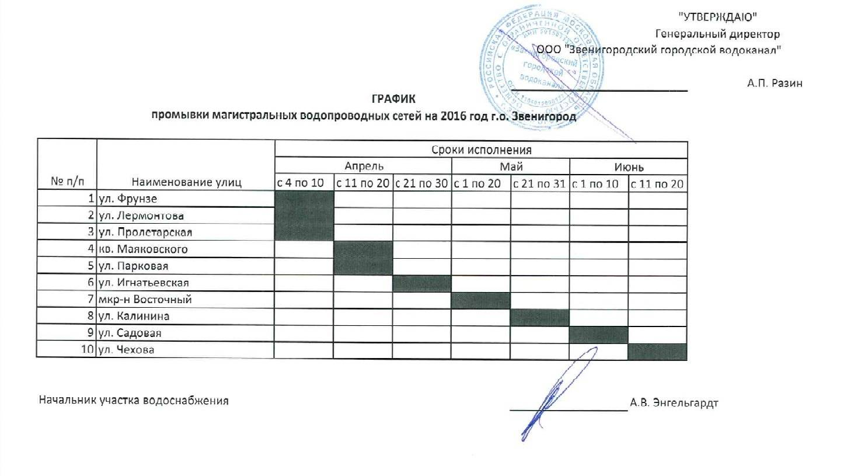 Правила и периодичность проверки эффективности вентиляционных систем