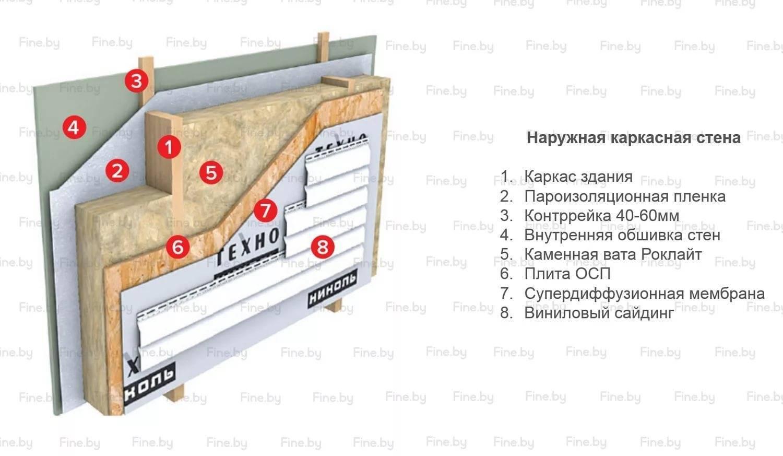 Топ-10 высокотемпературных теплоизоляций: выбираем жаростойкий материал