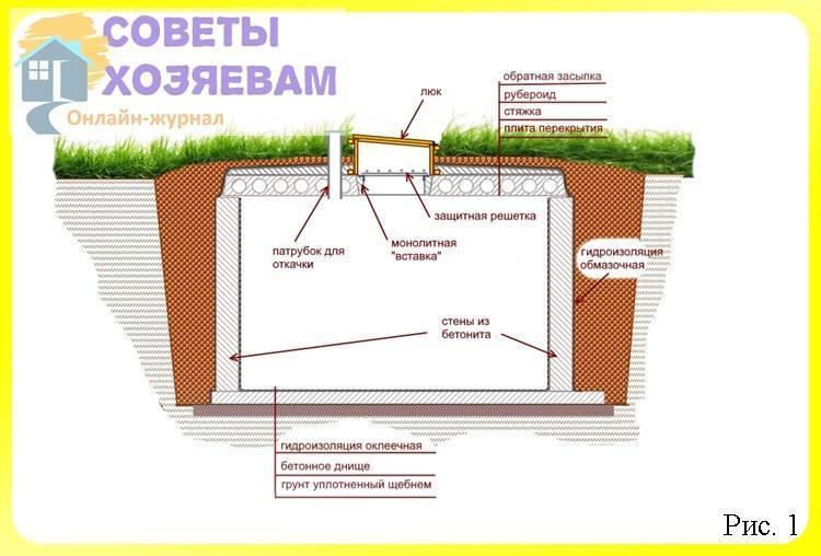 Выгребная яма из бочки: схемы, расчет, выбор емкости + монтаж