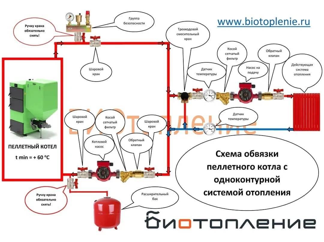 Как сделать обвязку системы отопления: описание схем для котлов, радиаторов, насосов и трубопроводов