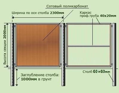 Забор из поликарбоната – поэтапная инструкция от создания чертежа до завершающего этапа, 19 фото