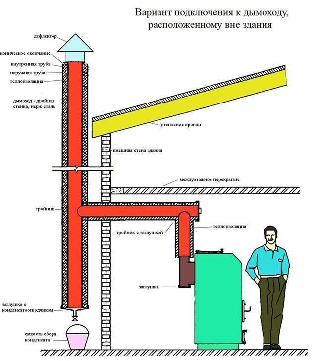 Виды и изготовление усилителей тяги для дымохода