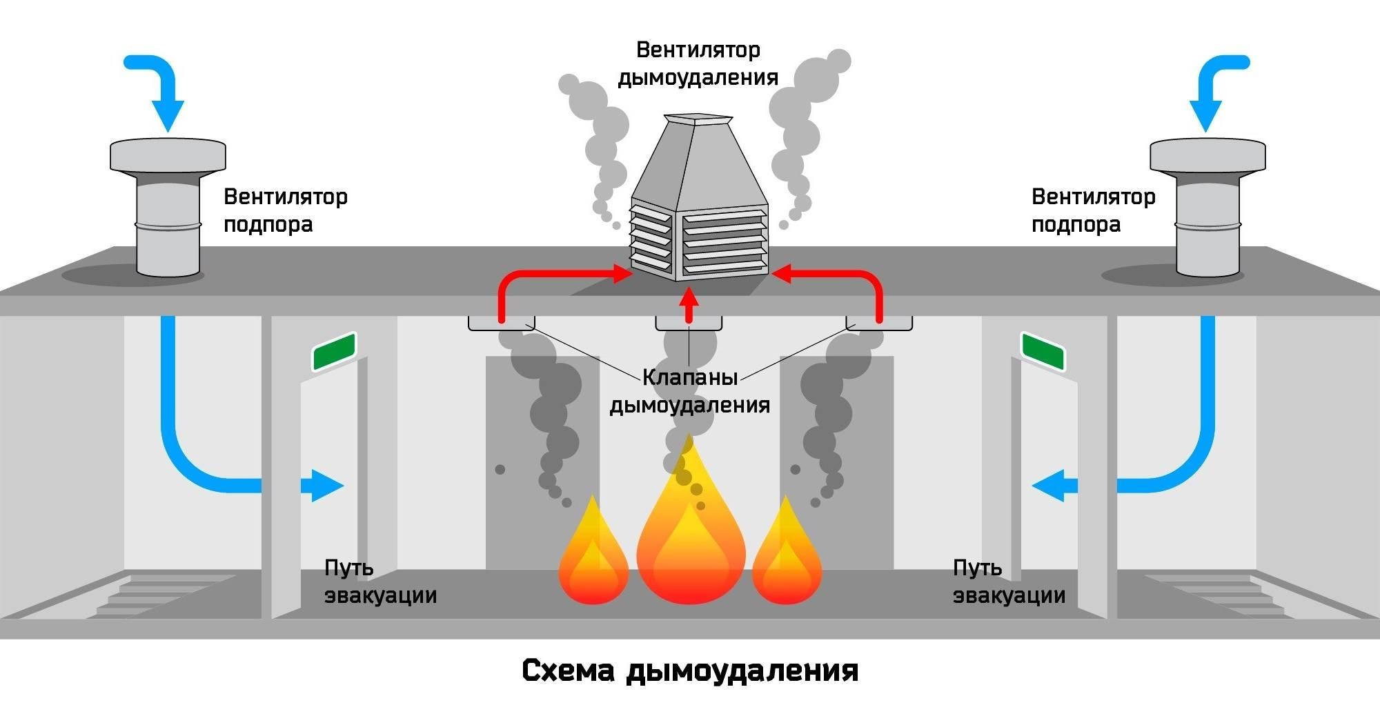 Противодымные системы вентиляции