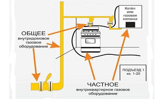 Проверка газового оборудования в частном доме периодичность — lawsexp.com