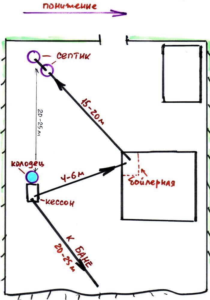 Расстояние от септика до колодца или скважины снип