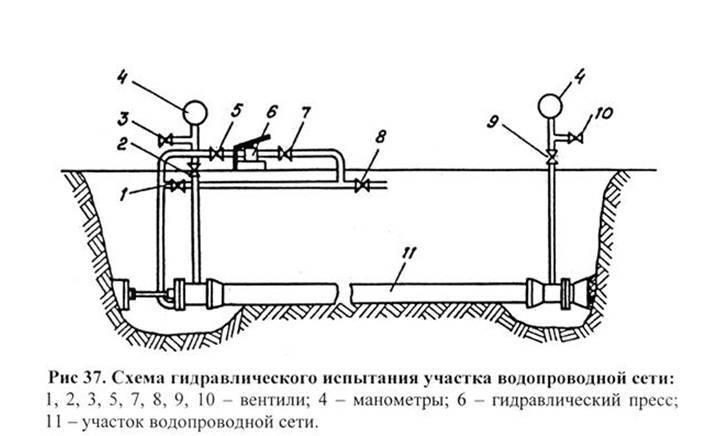 Гидравлическое испытание трубопроводов систем отопления – основные правила, назначение проверки и технология опрессовки