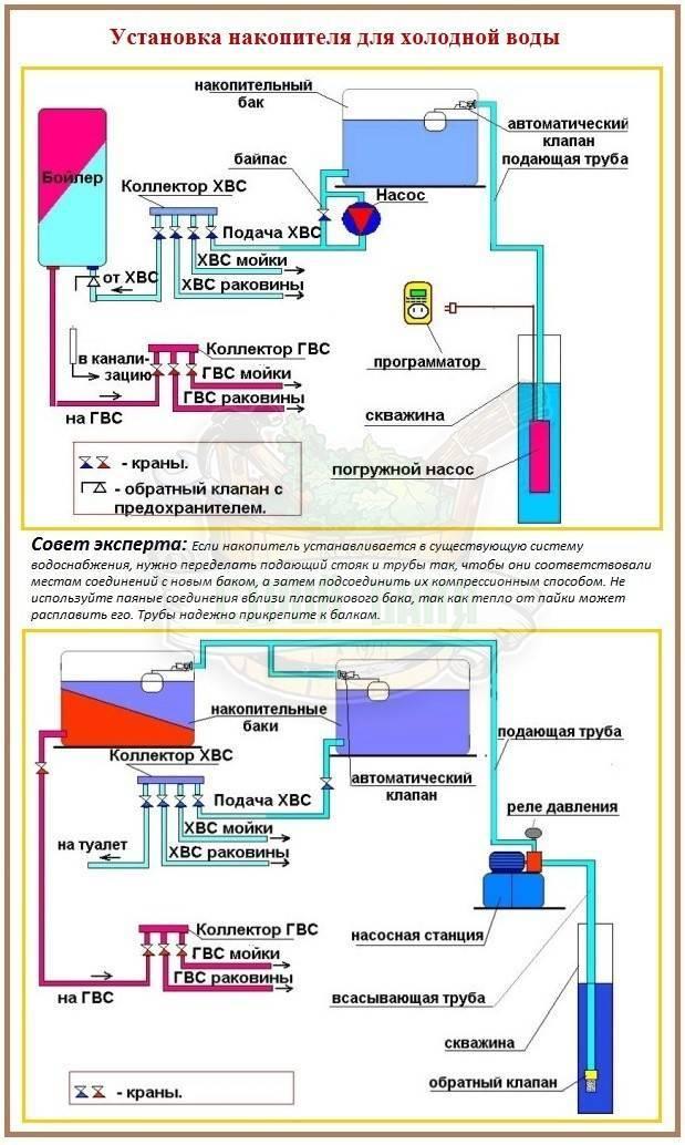 Варианты водоснабжения загородного дома - принцип работы насосной станции и водоснабжение с накопительным баком