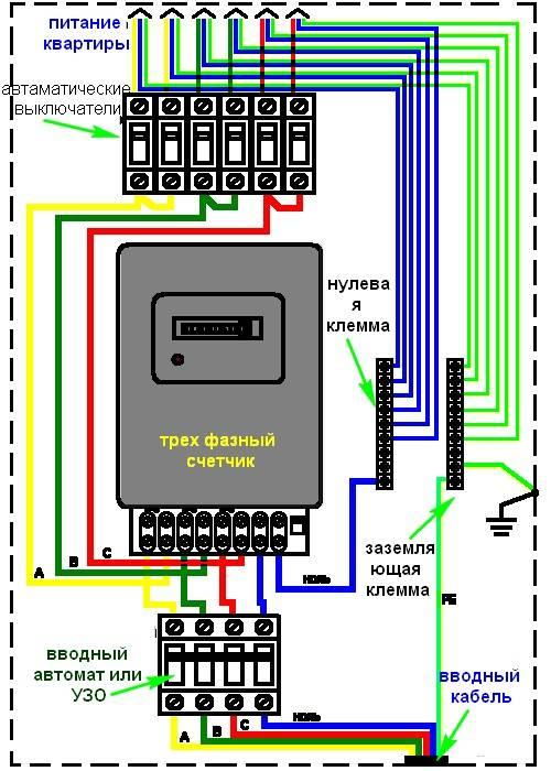 Как правильно подключить трехфазный счетчик в щитке в частном доме