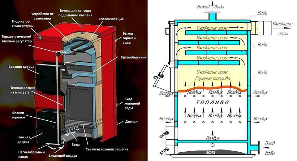 Хороший источник отопления: чертеж пиролизного котла и принцип работы
