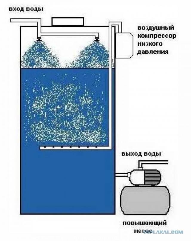 Как очистить воду из скважины от железа и извести