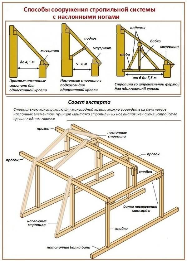 Как построить крышу бани - пошаговая инструкция по возведению