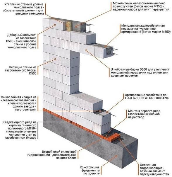 Расчёт блоков