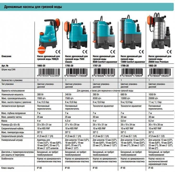 Дренажные насосы: виды, области применения, критерии выбора, популярные модели