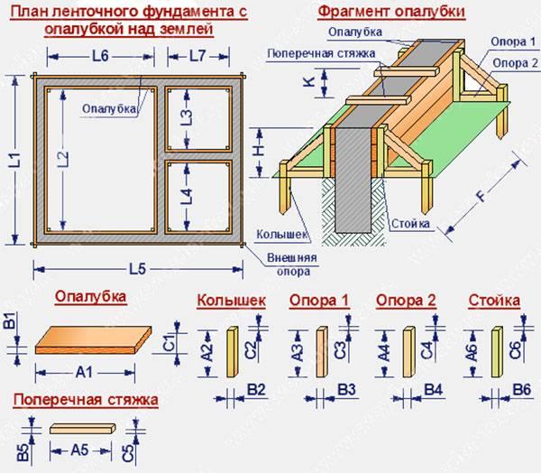Расчёт фундаментной плиты: онлайн калькулятор плитного фундамента | perpendicular.pro